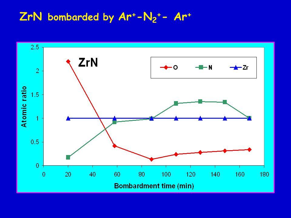 ZrN bombarded by Ar + -N 2 + - Ar +