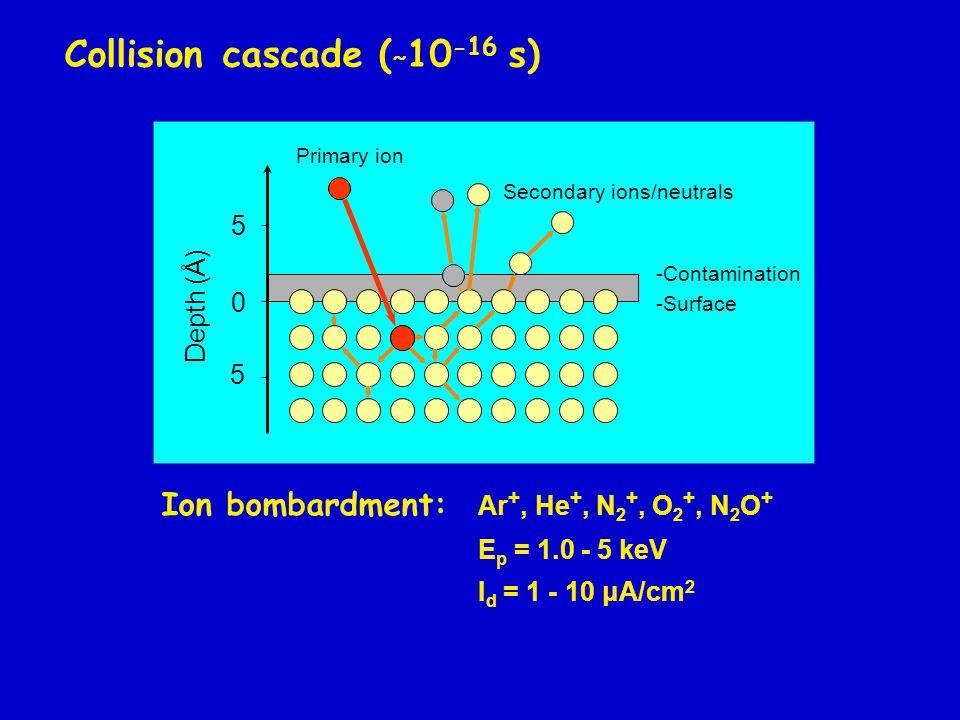 Si-O compounds bombarded by Ar + SiO 2 SiO 1.3 Cr-O-Si Si2p