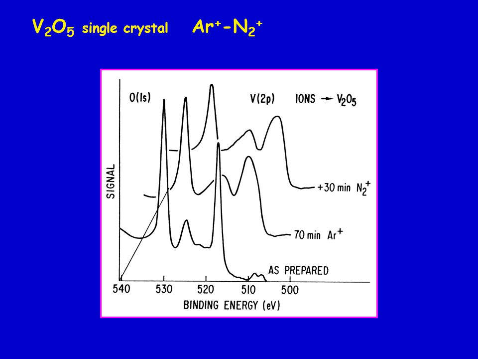 Cr-O-Si cermet layer bombarded by He + and Ar + Cr - O - Si = 0.9 : 1.1 : 1