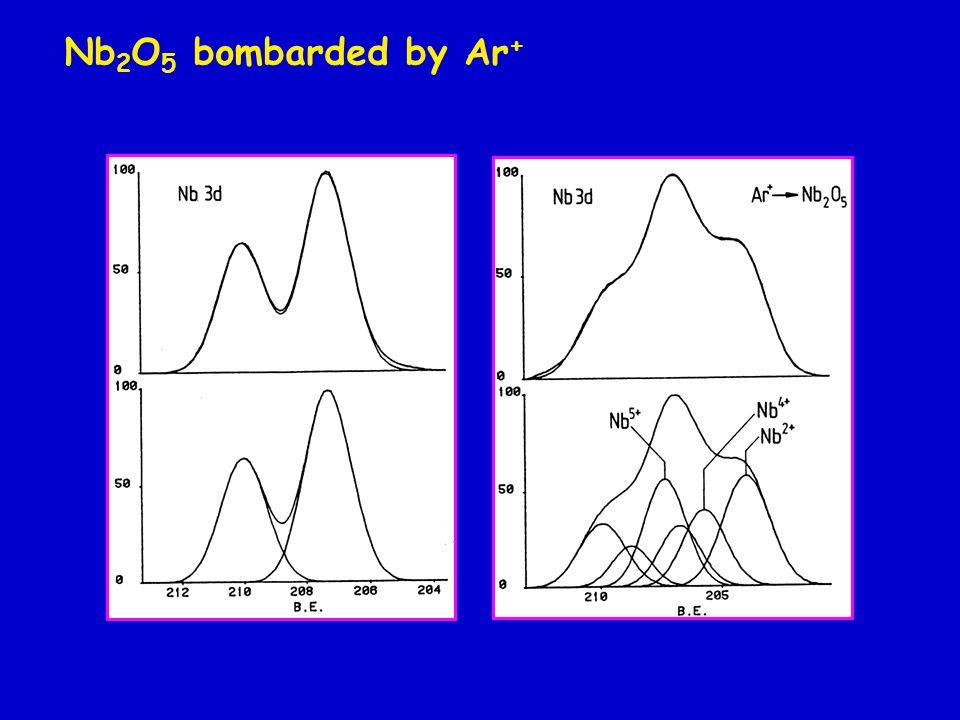 Al 2 O 3 single crystal Heat treatment after 5 keV N 2 + bombardment