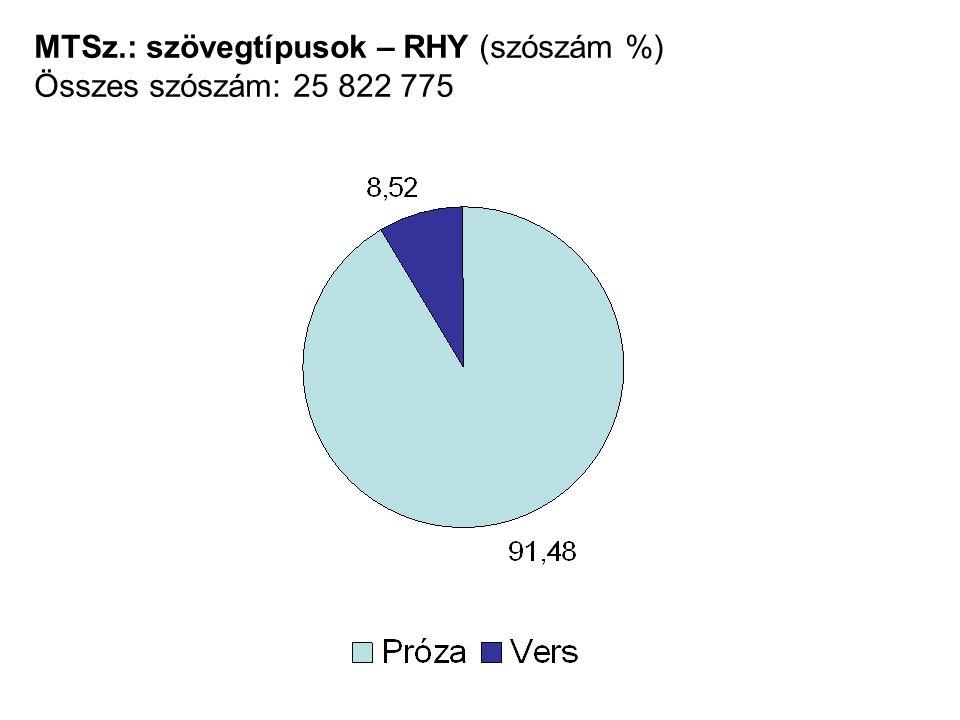 MTSz.: szövegtípusok – RHY (szószám %) Összes szószám: 25 822 775