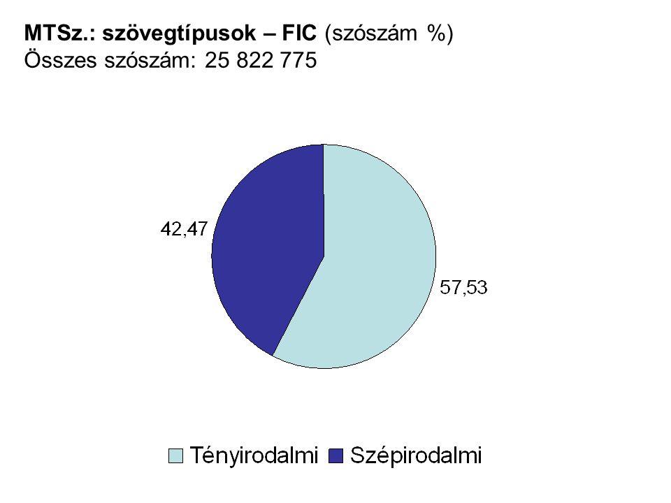 MTSz.: szövegtípusok – FIC (szószám %) Összes szószám: 25 822 775