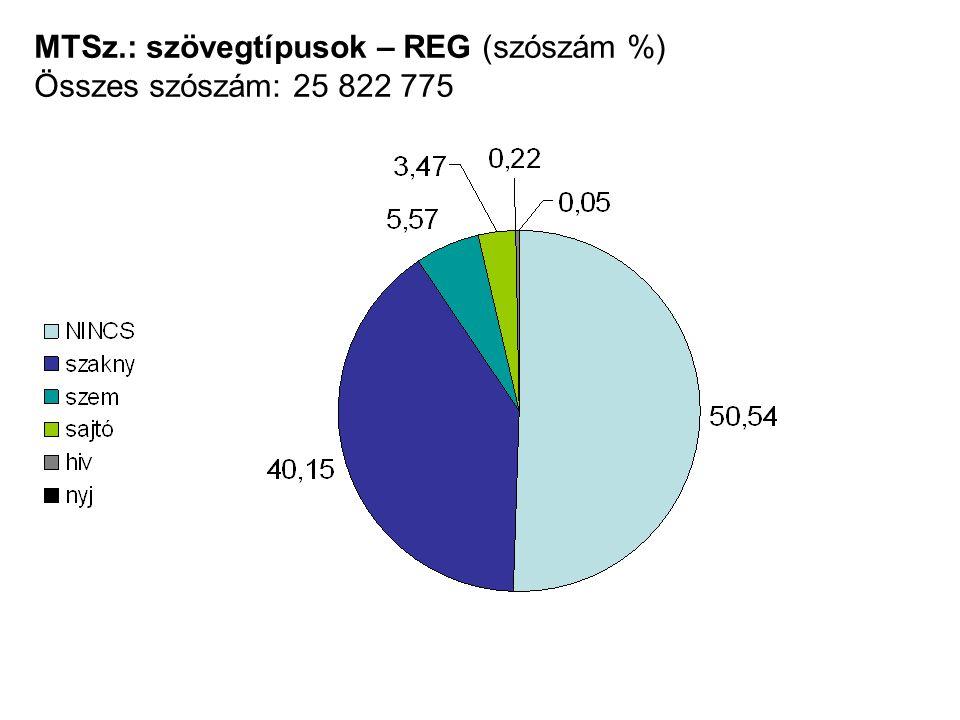 MTSz.: szövegtípusok – REG (szószám %) Összes szószám: 25 822 775