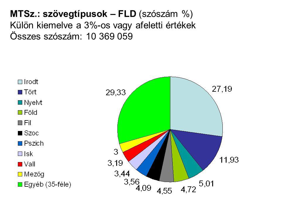 MTSz.: szövegtípusok – FLD (szószám %) Külön kiemelve a 3%-os vagy afeletti értékek Összes szószám: 10 369 059