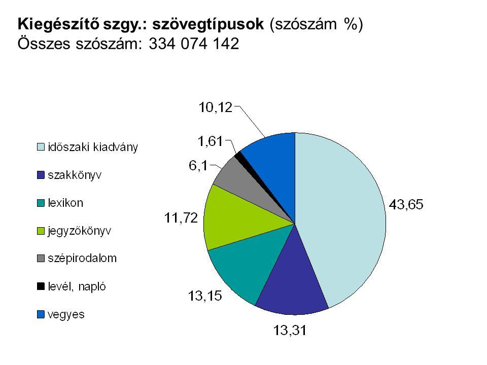 Kiegészítő szgy.: szövegtípusok (szószám %) Összes szószám: 334 074 142