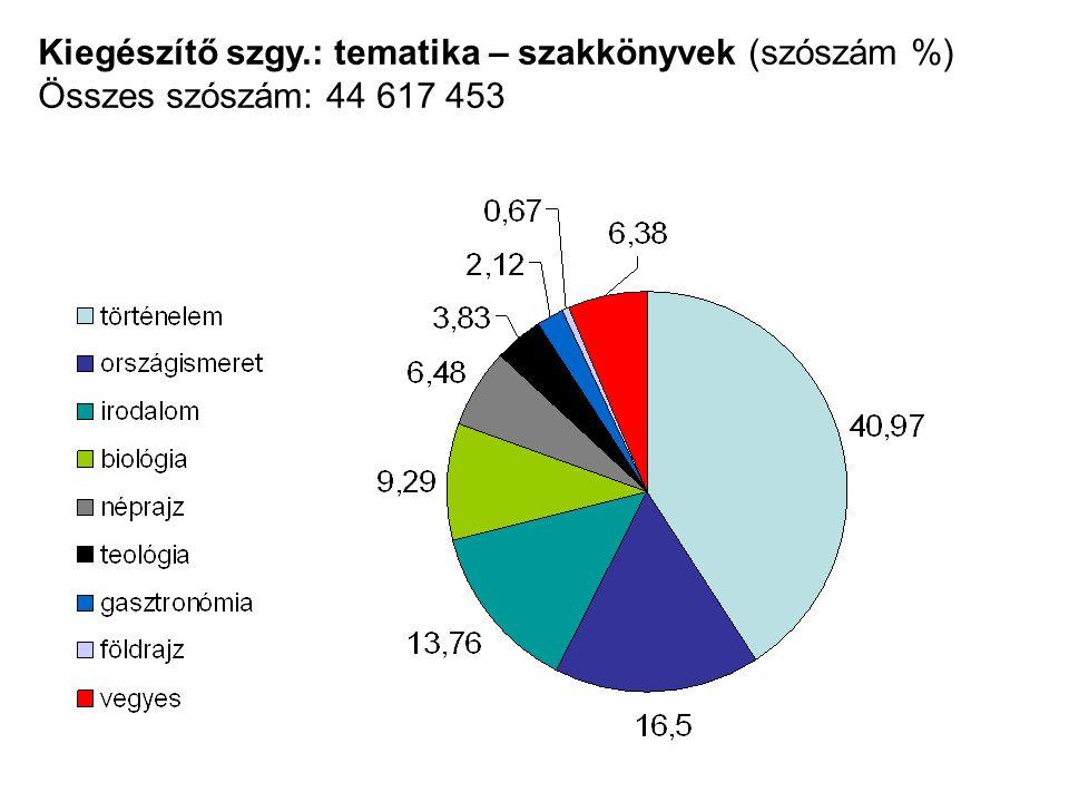 Kiegészítő szgy.: tematika – szakkönyvek (szószám %) Összes szószám: 44 617 453