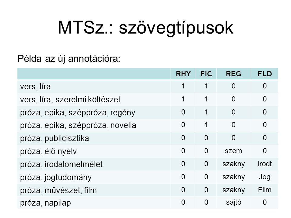 Kiegészítő szgy.: tematika – időszaki kiadványok (szószám %). Összes szószám: 146 315 191