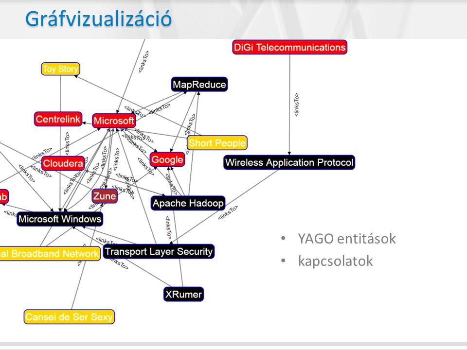 Gráfvizualizáció • YAGO entitások • kapcsolatok