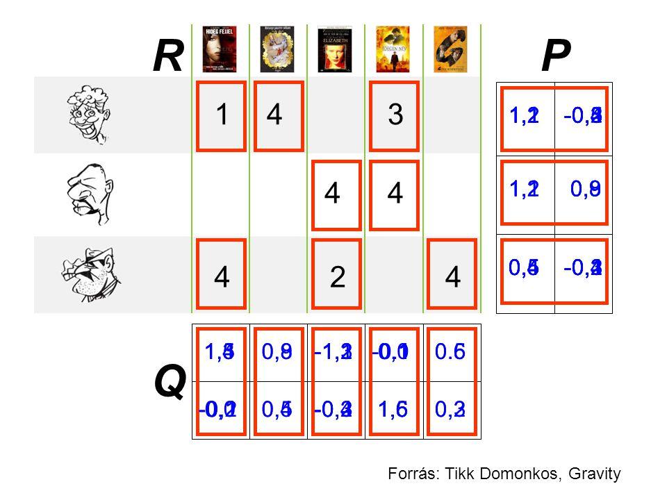 143 4 44 4 2 1,4 -0,2 0,8 0,5 -1,3 -0,41,6 -0.10.5 0,3 1,2 -0,51,1 -0,4 1,2 0,9 0,4 -0,4 1,2 -0,3 1,3 -0,1 0,9 0,4 1,1 -0,2 1,5 0,0 1,1 0,8 -1,2 -0,3 1,2 0,9 1,6 0,11,5 0,0 0,5 -0,3 -1,1 -0,2 0,4 -0,20,5 -0,1 0.6 0,2 P Q R Forrás: Tikk Domonkos, Gravity