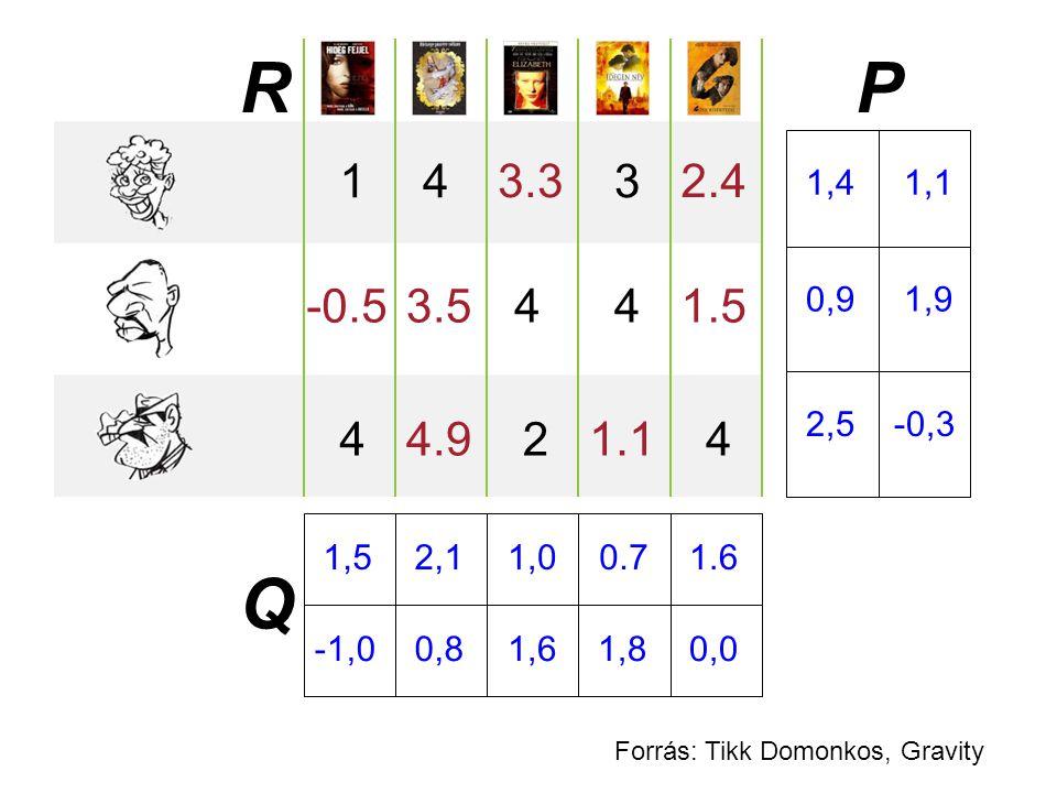 143 4 44 4 2 1,5 -1,0 2,1 0,8 1,0 1,61,8 0.71.6 0,0 1,4 1,1 0,9 1,9 2,5 -0,3 P Q R 3.32.4 -0.53.51.5 1.14.9 Forrás: Tikk Domonkos, Gravity