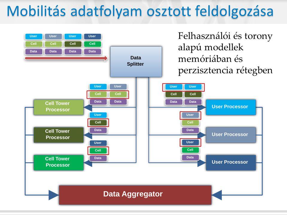 Mobilitás adatfolyam osztott feldolgozása Felhasználói és torony alapú modellek memóriában és perzisztencia rétegben