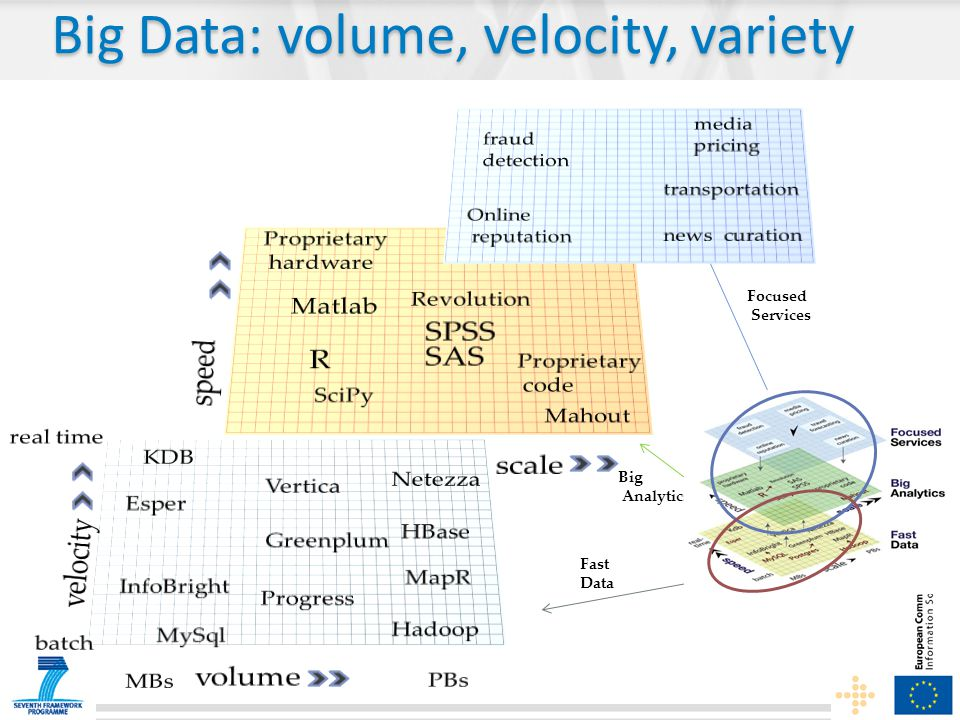Fast Data Big Analytics Focused Services Big Data: volume, velocity, variety