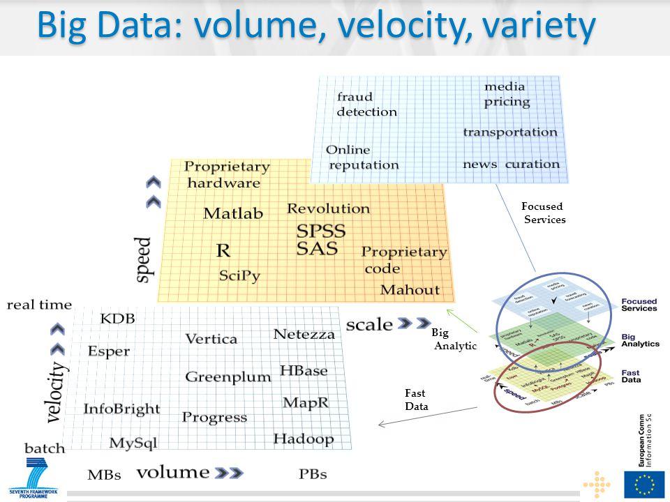 Fast Data Big Analytics Focused Services Big Data: volume, velocity, variety