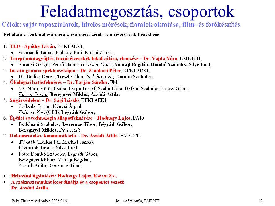 Dr.Aszódi Attila, BME NTI17Paks, Fizikatanári Ankét, 2006.04.01.