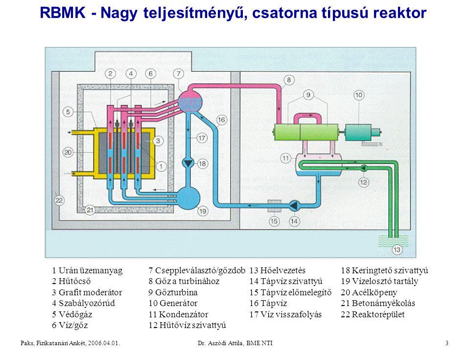 Dr.Aszódi Attila, BME NTI24Paks, Fizikatanári Ankét, 2006.04.01.