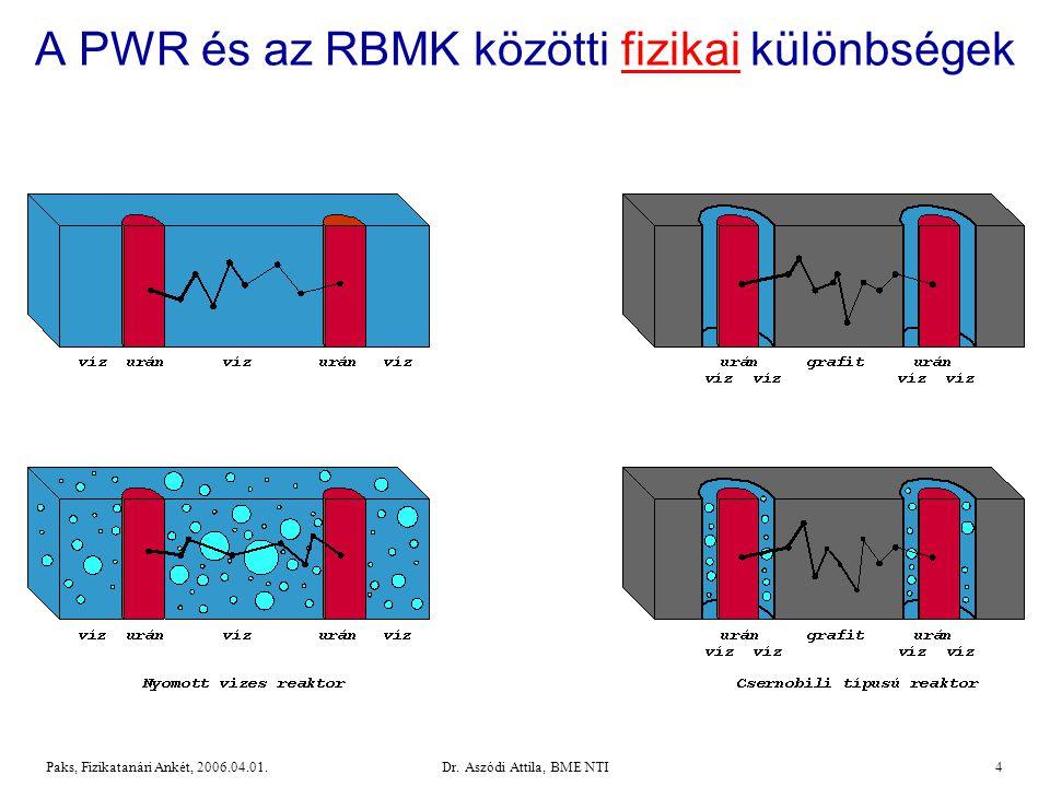 Dr.Aszódi Attila, BME NTI55Paks, Fizikatanári Ankét, 2006.04.01.