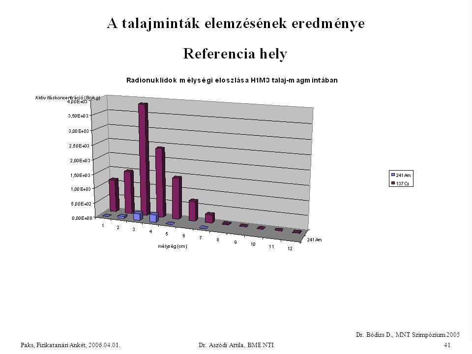 Dr.Aszódi Attila, BME NTI41Paks, Fizikatanári Ankét, 2006.04.01.
