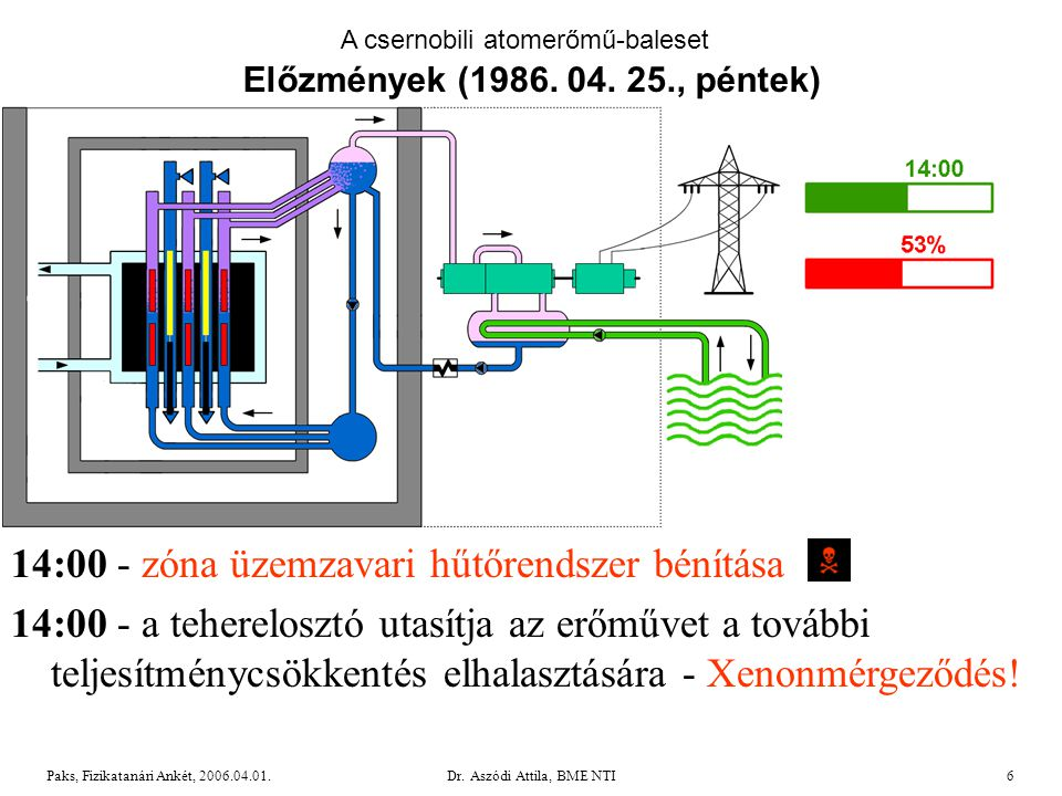 Dr. Aszódi Attila, BME NTI27Paks, Fizikatanári Ankét, 2006.04.01. Mérések Pripjatyban