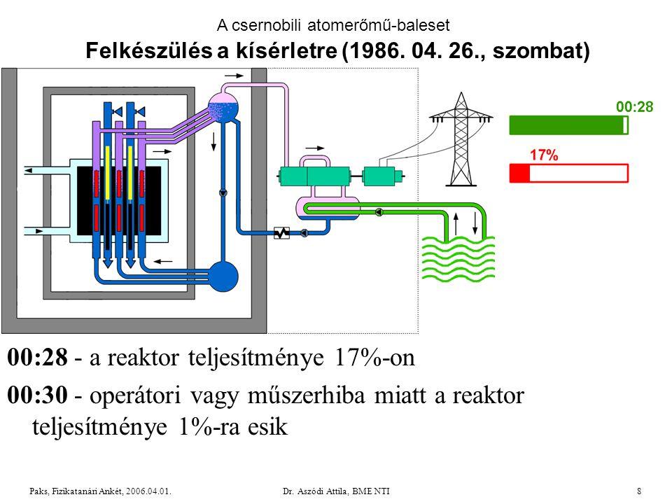 Dr.Aszódi Attila, BME NTI19Paks, Fizikatanári Ankét, 2006.04.01.