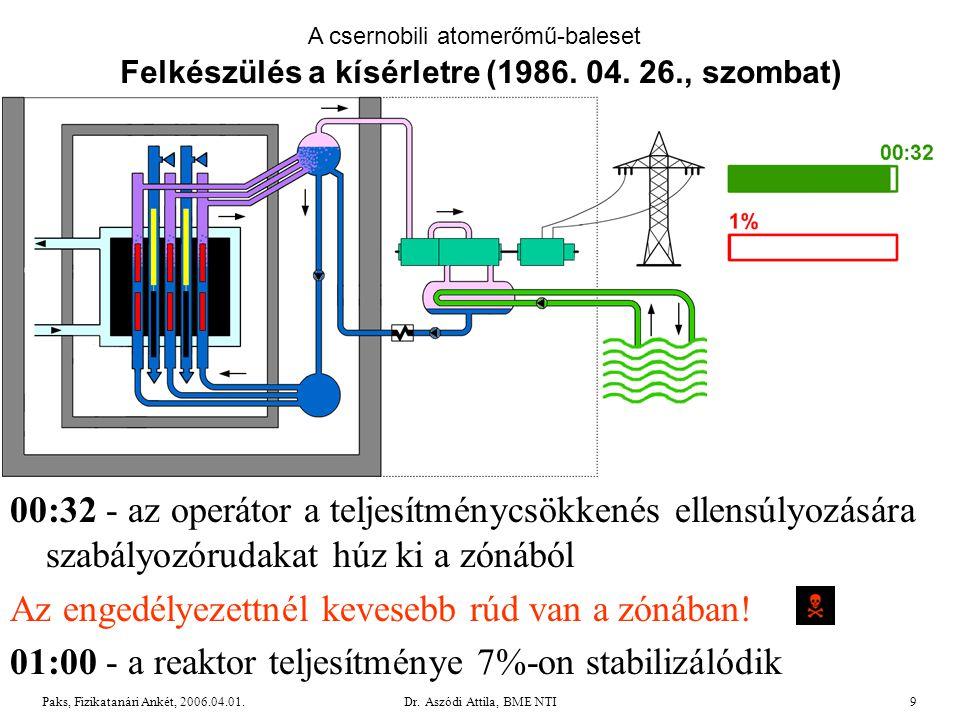 Dr.Aszódi Attila, BME NTI40Paks, Fizikatanári Ankét, 2006.04.01.