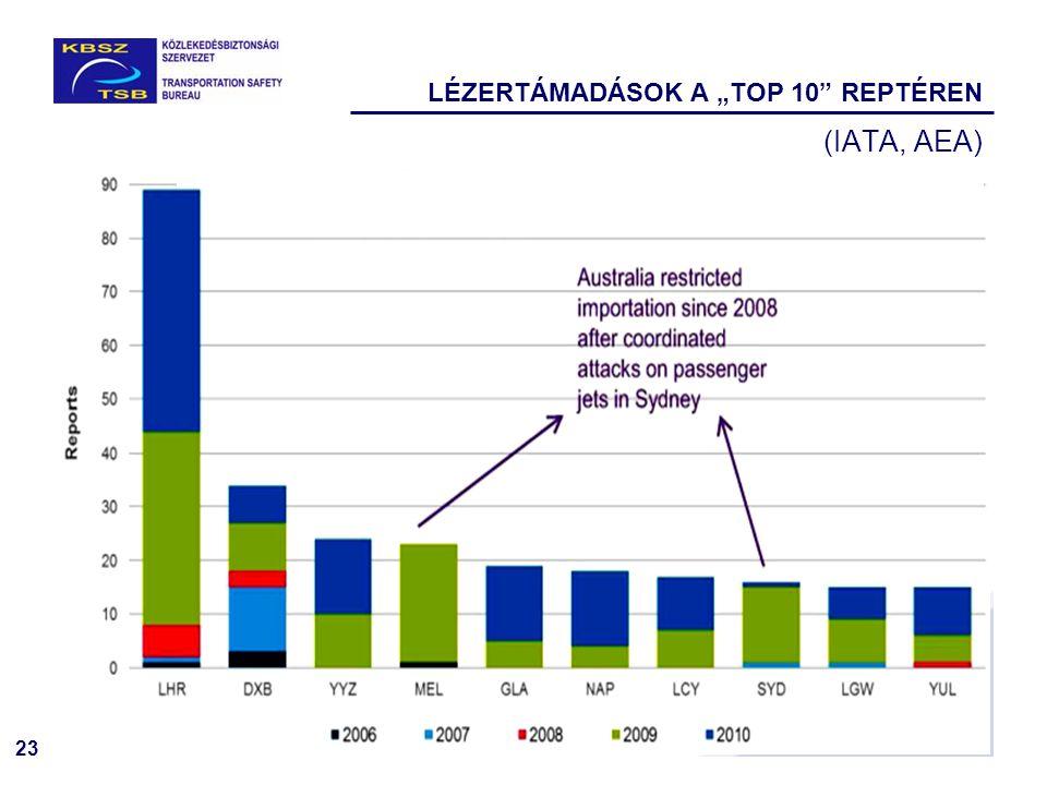 """23 LÉZERTÁMADÁSOK A """"TOP 10"""" REPTÉREN (IATA, AEA)"""
