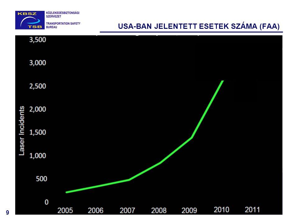 10 EURÓPÁBAN REGISZTRÁLT ESETEK SZÁMA 2008 2009 2010