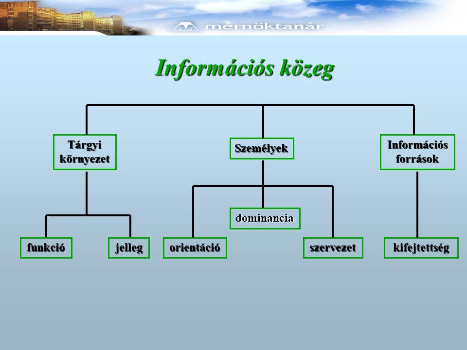 Információs közeg Tárgyi környezet funkciójelleg Személyek orientációszervezet Információs források kifejtettség dominancia