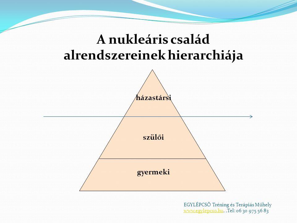 gyermeki szülői házastársi A nukleáris család alrendszereinek hierarchiája EGYLÉPCSŐ Tréning és Terápiás Műhely www.egylepcso.huwww.egylepcso.hu,,Tel: