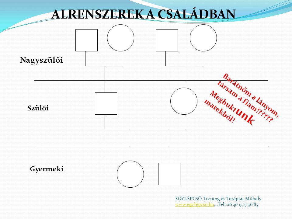 Szülői mintanyújtás  Szülői egységfront.
