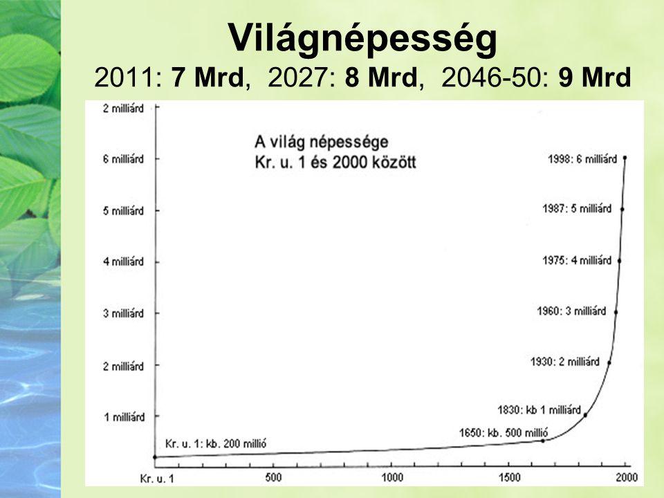 Világnépesség 2011: 7 Mrd, 2027: 8 Mrd, 2046-50: 9 Mrd