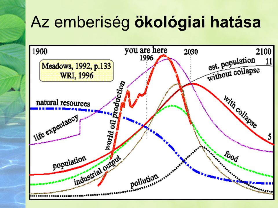 Az emberiség ökológiai hatása