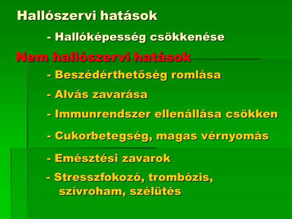 - Hallóképesség csökkenése Hallószervi hatások Nem hallószervi hatások - Beszédérthetőség romlása - Alvás zavarása - Immunrendszer ellenállása csökken - Cukorbetegség, magas vérnyomás - Emésztési zavarok - Stresszfokozó, trombózis, szívroham, szélütés