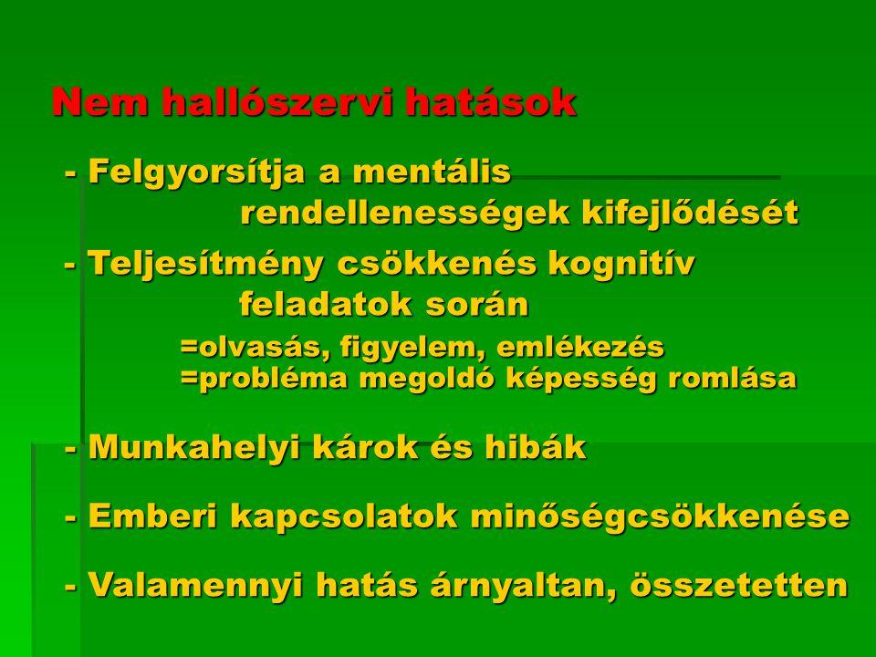 Nem hallószervi hatások - Felgyorsítja a mentális rendellenességek kifejlődését - Felgyorsítja a mentális rendellenességek kifejlődését - Teljesítmény csökkenés kognitív feladatok során - Teljesítmény csökkenés kognitív feladatok során =olvasás, figyelem, emlékezés =olvasás, figyelem, emlékezés =probléma megoldó képesség romlása =probléma megoldó képesség romlása - Munkahelyi károk és hibák - Munkahelyi károk és hibák - Emberi kapcsolatok minőségcsökkenése - Emberi kapcsolatok minőségcsökkenése - Valamennyi hatás árnyaltan, összetetten - Valamennyi hatás árnyaltan, összetetten