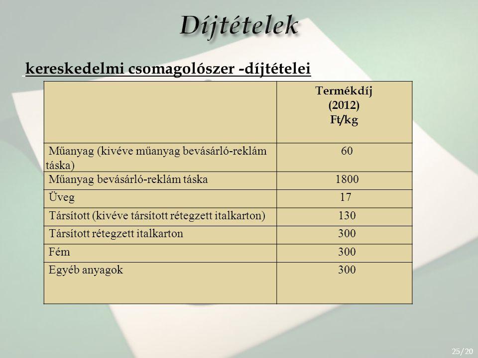Díjtételek kereskedelmi csomagolószer -díjtételei 25/20 Termékdíj (2012) Ft/kg Műanyag (kivéve műanyag bevásárló-reklám táska) 60 Műanyag bevásárló-re
