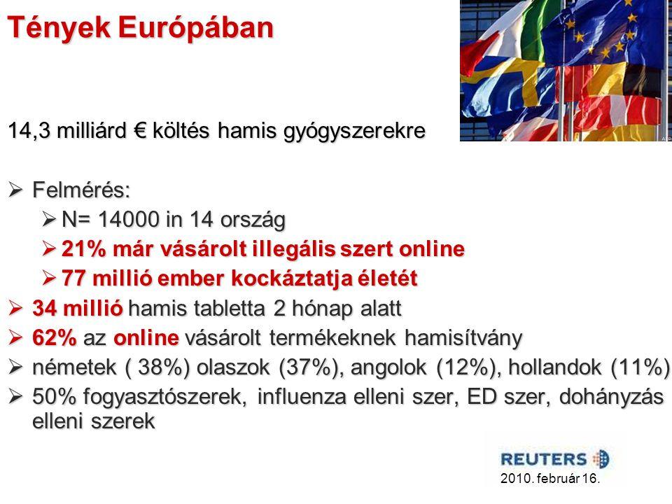 Tények Európában 14,3 milliárd € költés hamis gyógyszerekre  Felmérés:  N= 14000 in 14 ország  21% már vásárolt illegális szert online  77 millió