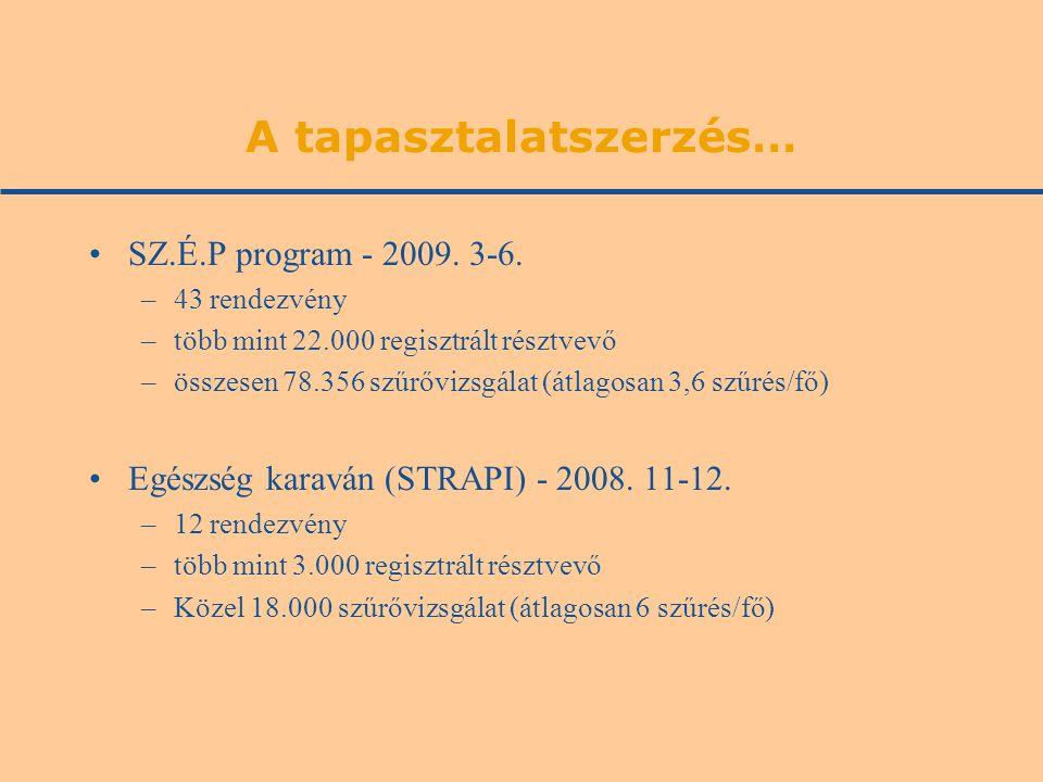 A tapasztalatszerzés… •SZ.É.P program - 2009. 3-6. –43 rendezvény –több mint 22.000 regisztrált résztvevő –összesen 78.356 szűrővizsgálat (átlagosan 3