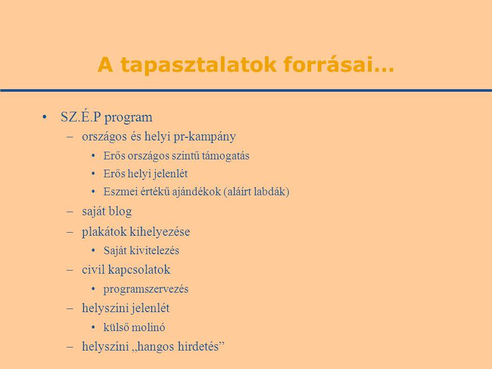 A tapasztalatok forrásai… •SZ.É.P program –országos és helyi pr-kampány •Erős országos szintű támogatás •Erős helyi jelenlét •Eszmei értékű ajándékok