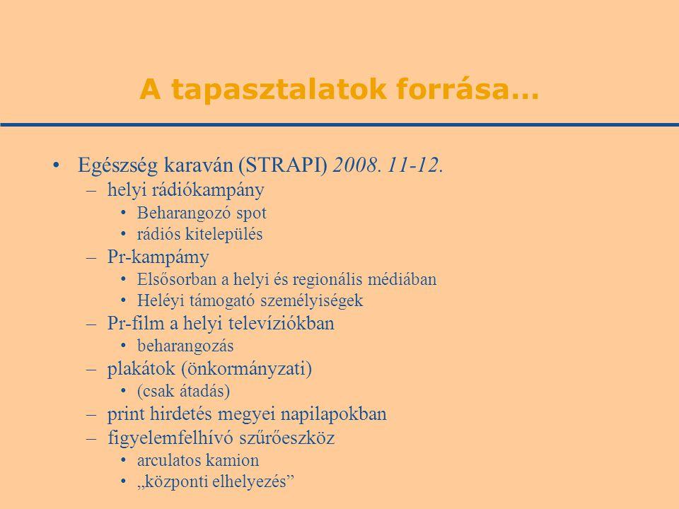 A tapasztalatok forrása… •Egészség karaván (STRAPI) 2008. 11-12. –helyi rádiókampány •Beharangozó spot •rádiós kitelepülés –Pr-kampámy •Elsősorban a h