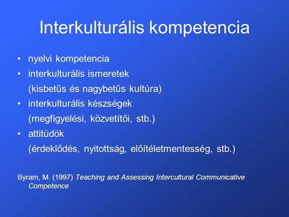 Interkulturális kompetencia •nyelvi kompetencia •interkulturális ismeretek (kisbetűs és nagybetűs kultúra) •interkulturális készségek (megfigyelési, közvetítői, stb.) •attitüdök (érdeklődés, nyitottság, előítéletmentesség, stb.) Byram, M.