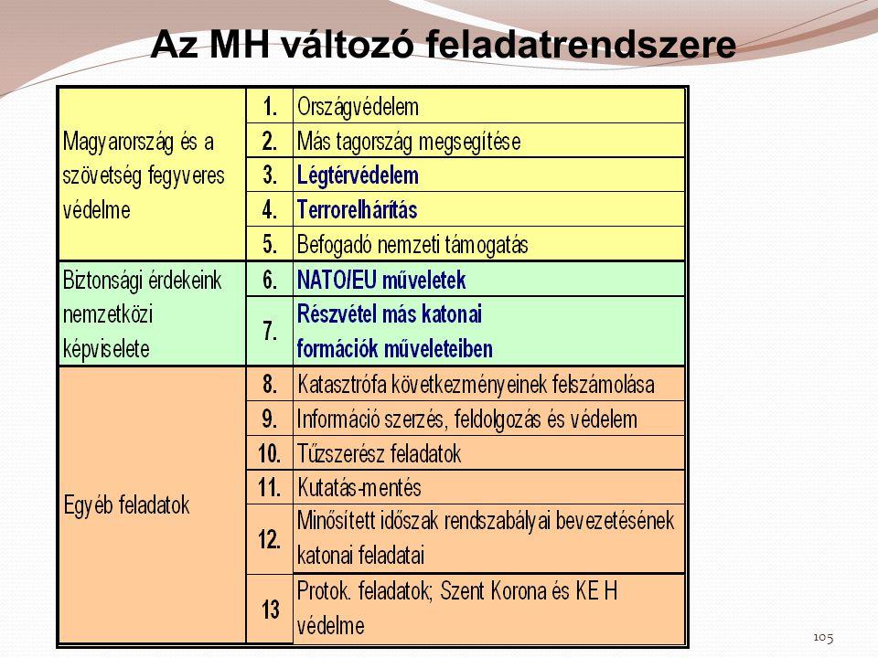 Az MH változó feladatrendszere 105