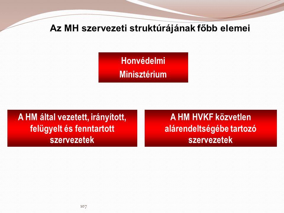 Az MH szervezeti struktúrájának főbb elemei Honvédelmi Minisztérium A HM által vezetett, irányított, felügyelt és fenntartott szervezetek A HM HVKF kö