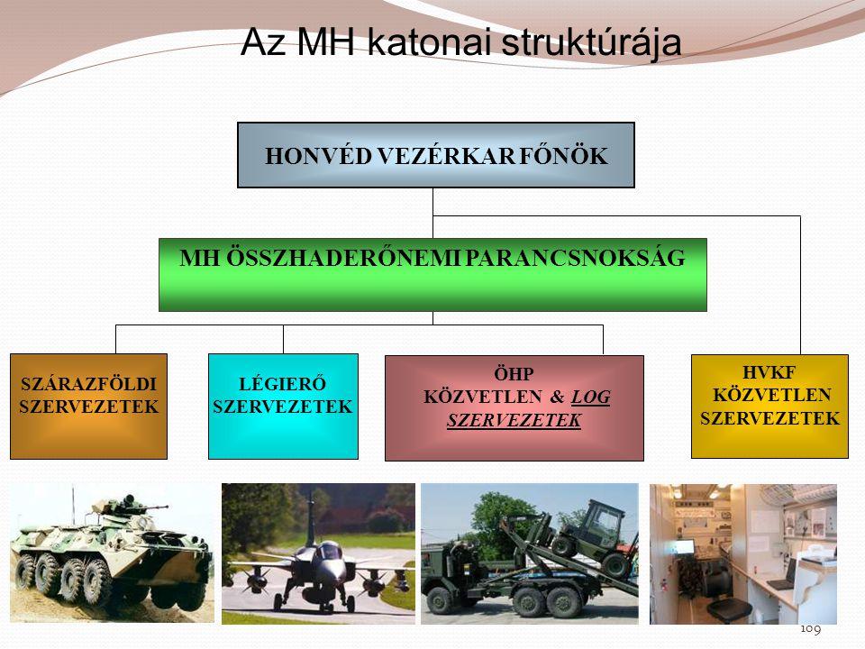 Az MH katonai struktúrája HONVÉD VEZÉRKAR FŐNÖK LÉGIERŐ SZERVEZETEK SZÁRAZFÖLDI SZERVEZETEK ÖHP KÖZVETLEN & LOG SZERVEZETEK MH ÖSSZHADERŐNEMI PARANCSN