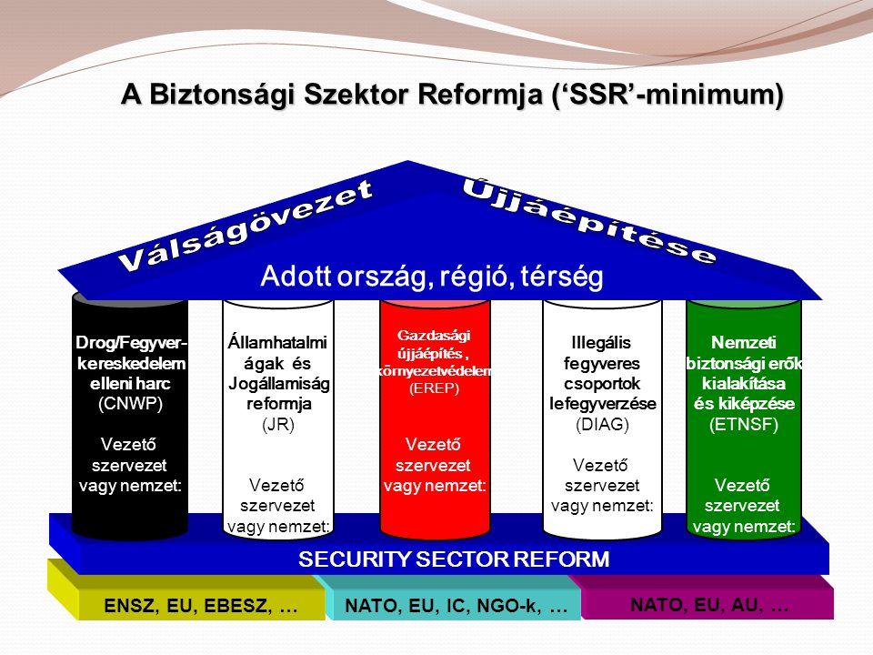 A Biztonsági Szektor Reformja ('SSR'-minimum) A Biztonsági Szektor Reformja ('SSR'-minimum) NATO, EU, AU, … NATO, EU, IC, NGO-k, …ENSZ, EU, EBESZ, … S