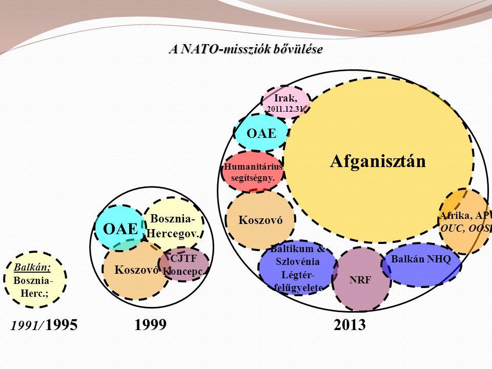 A NATO-missziók bővülése 20131999 Bosznia- Hercegov. Koszovó OAE CJTF Koncepc. OAE Koszovó Afganisztán Baltikum & Szlovénia Légtér- felügyelete Humani