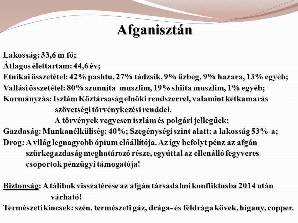 Afganisztán Lakosság: 33,6 m fő; Átlagos élettartam: 44,6 év; Etnikai összetétel: 42% pashtu, 27% tádzsik, 9% üzbég, 9% hazara, 13% egyéb; Vallási öss