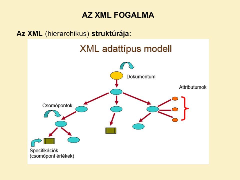 Az XML (hierarchikus) struktúrája: AZ XML FOGALMA