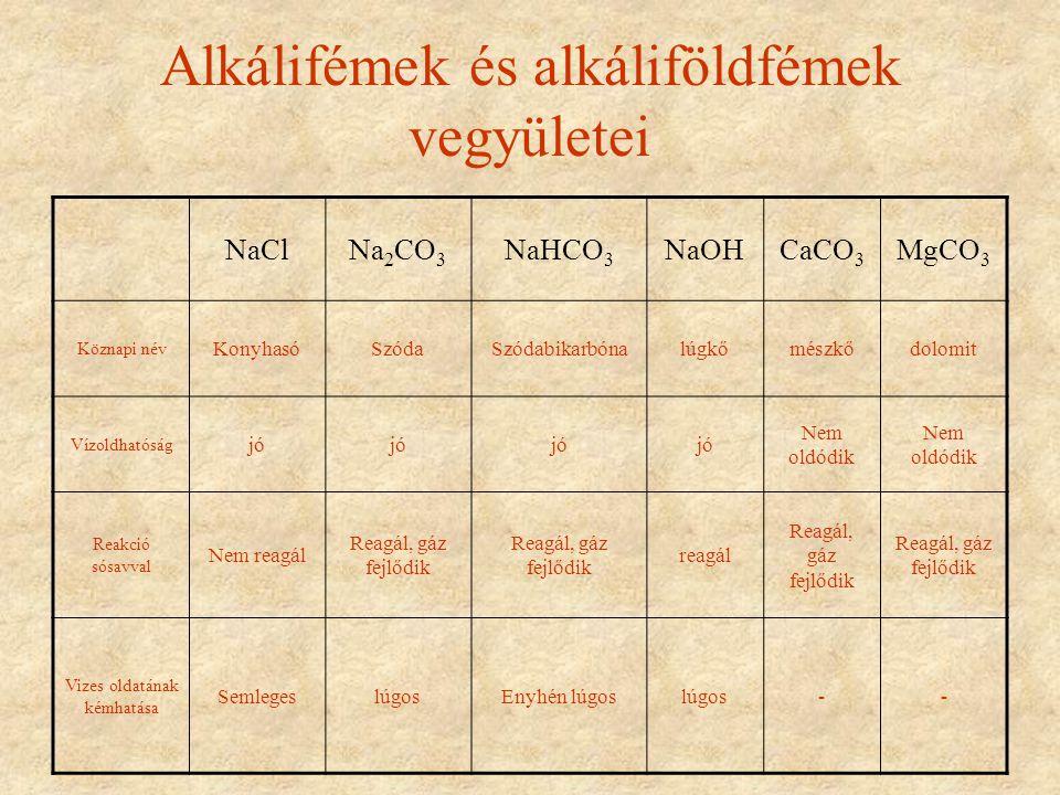 Alkálifémek és alkáliföldfémek vegyületei NaClNa 2 CO 3 NaHCO 3 NaOHCaCO 3 MgCO 3 Köznapi név KonyhasóSzódaSzódabikarbónalúgkőmészkődolomit Vízoldhatóság jó Nem oldódik Reakció sósavval Nem reagál Reagál, gáz fejlődik reagál Reagál, gáz fejlődik Vizes oldatának kémhatása SemlegeslúgosEnyhén lúgoslúgos--