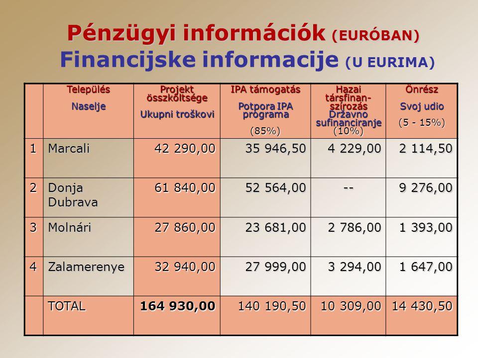 Pénzügyi információk (EURÓBAN) TelepülésNaselje Projekt összköltsége Ukupni troškovi IPA támogatás Potpora IPA programa (85%) Hazai társfinan- szírozás Državno sufinanciranje (10%)Önrész Svoj udio (5 - 15%) 1Marcali 42 290,00 35 946,50 4 229,00 2 114,50 2 Donja Dubrava 61 840,00 52 564,00 -- 9 276,00 3Molnári 27 860,00 23 681,00 2 786,00 1 393,00 4Zalamerenye 32 940,00 27 999,00 3 294,00 1 647,00 TOTAL 164 930,00 140 190,50 10 309,00 14 430,50 Financijske informacije (U EURIMA)