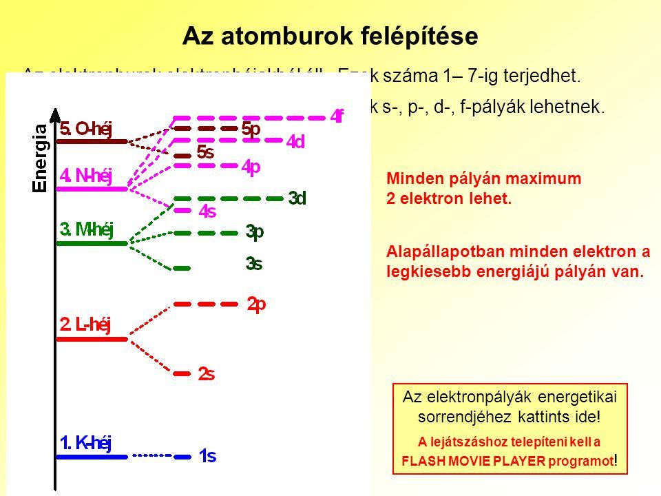 10 Az atomburok felépítése Az elektronburok elektronhéjakból áll. Ezek száma 1– 7-ig terjedhet. Az elektronhéjak alhéjakra oszthatók. Ezek s-, p-, d-,
