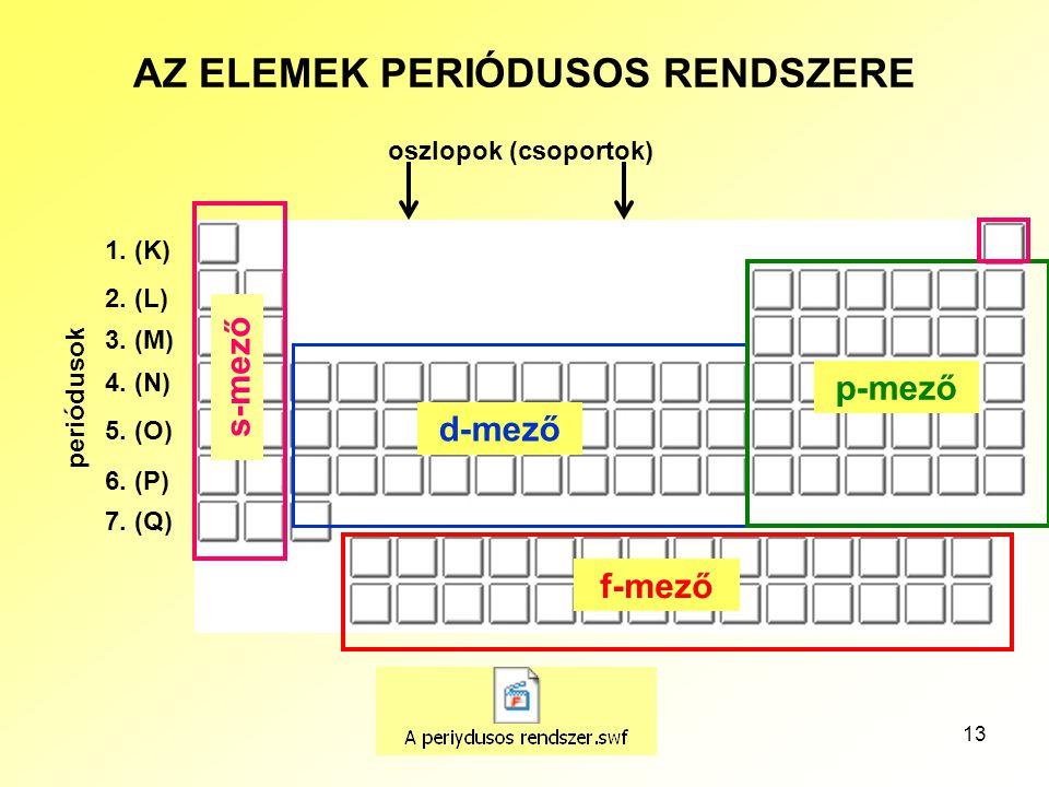 13 AZ ELEMEK PERIÓDUSOS RENDSZERE periódusok 1. (K) 2. (L) 3. (M) 4. (N) 5. (O) 6. (P) 7. (Q) s-mező d-mező p-mező f-mező oszlopok (csoportok)